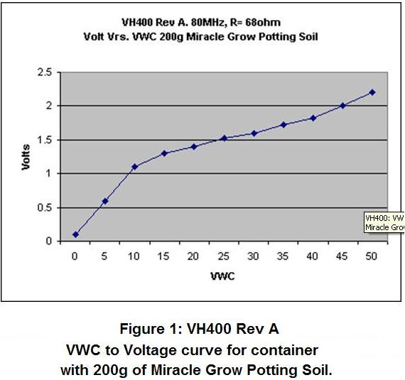 VEGETRONIX/VH400-VCW-Vrs-Voltage-200g-MiracleGrowPottingSoil