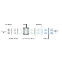 AO-PAS -L100 Plasma Sterilizer for Medical Use