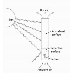 AraT/RH Sensor de Temperatura / Umidade Relativa com Blindagem contra Radiação de Convecção