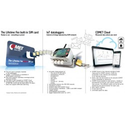 IoT-Datalogger -Registrador sem fio com modem GSM embutido e cartão SIM