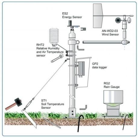 WS-GP2 Estación Meteorológica Automática de Sistema Avanzado
