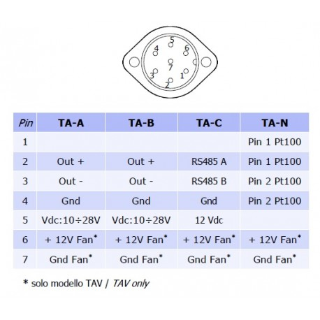 TA-N Sensor de Temperatura del aire (Pt100 4 hilos)