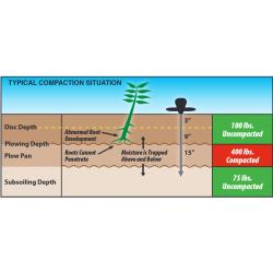 6120 Soil Campaction Tester