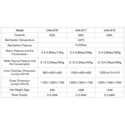 LHA-D10 Autoclave Horizontal para Laboratorio Controlado por Microprocesador de Doble Puerta (250 L/ 139 °C)