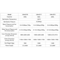 LHA-D12 Autoclave Horizontal para Laboratorio Controlado por Microprocesador de Doble Puerta (600 L/ 139 °C)