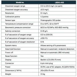 LBDO-A10 Medidor de Oxigênio de Tabela Dissolvida