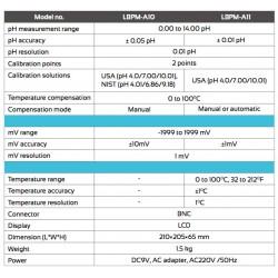 LBPM-A11 Medidor de Tabela para pH