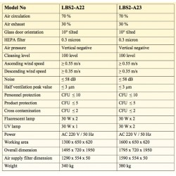 LBS2-A22 Cabina de Bioseguridad Clase II A2 (Lámpara Fluorescente 30W x 2 / Lámpara UV 30W x 1)