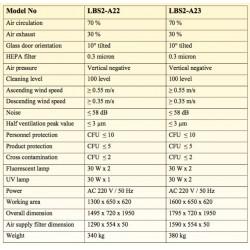 LBS2-A22 Gabinete de Biossegurança Classe II A2 (Lâmpada Fluorescente 30W x 2 / Lâmpada UV 30W x 1)