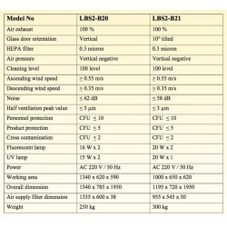 LBS2-B20 Vitrina de Bioseguridad Clase II B2 (Lámpara Fluorescente 16W x 2 / Lámpara UV 15W x 2)