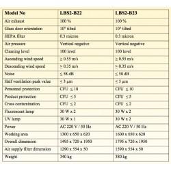 LBS2-B22 Vitrina de Bioseguridad Clase II B2 (Lámpara Fluorescente 30W x 2 / Lámpara UV 30W x 1)
