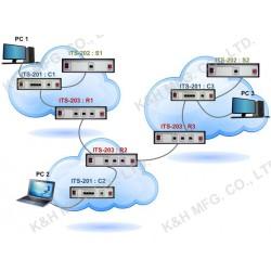 ITS-200series Sistema de Treinamento IPv6