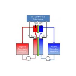 SOC-Cell Pila de Estado de Carga (SOC)