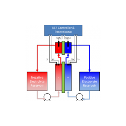 SOC-Cell State of Charge Cell (SOC)
