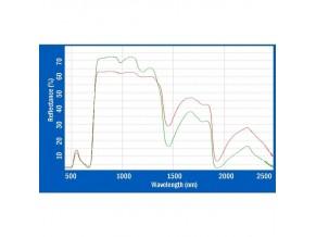 Espectrorradiometria