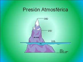 PRESSAO ATMOSFÉRICA
