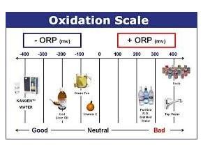 ORP - REDOX